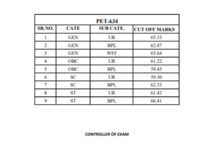 HPSSC Cut off marks for the post of PET (Post code-634)
