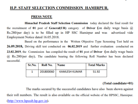Himachal Pradesh Staff Selection Commission today declared the final result for the recruitment of 01 post of General(UR) category of Driver (on daily wage basis @ Rs.280/per day) is to be filled up in HP SSC Hamirpur and was advertised vide Employment Notice dated 16.05.2018. Based on the performance in the Written Objective Type Screening Test held on 26.09.2018, Driving skill test conducted on 06.02.2019 and further evaluation conducted on 23.02.2019, the Commission has compiled the result of 01 post of Driver (on daily wage basis @ Rs.280/per day). The candidate bearing the following Roll Number has been declared successful.