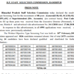 HPSSC Post Code 687 Result of written test for the post of Superintendent (Divisional Accounts)
