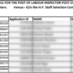 HPSSC Post Code 689 Evaluation Schedule for the Post of Labour Inspector