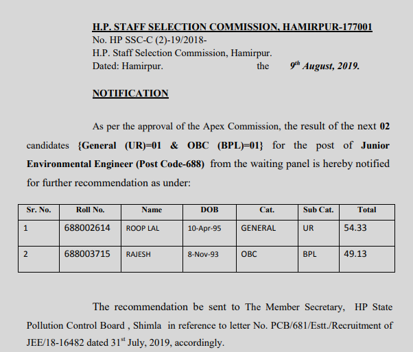 HPSSC POST CODE 688 Result dated 09.08.2019 from waiting panel for the post of Junior Environmental Engineer