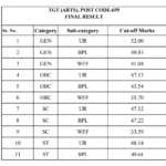 HPSSC POST CODE 699 Cut off marks final result for the post of TGT (Arts)
