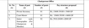 HP Human Rights Commission Recruitment 2020
