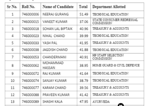 HPSSC Hamirpur Declare final result of Post code 746
