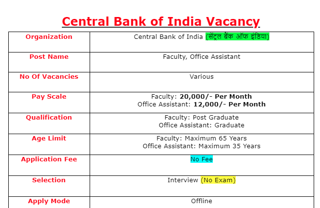 Central Bank of India Recruitment 2021