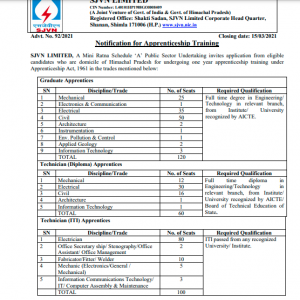 SJVN Shimla Recruitment 2021