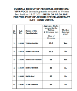 HP HIGH COURT JUNIOR OFFICE ASSISTANT (I.T.) - HIGH COURT Final Result 2021